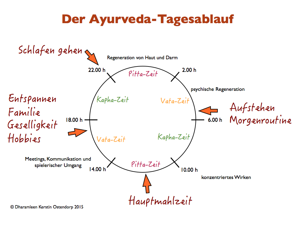 AyurvedaTagesablaufCopyright.001